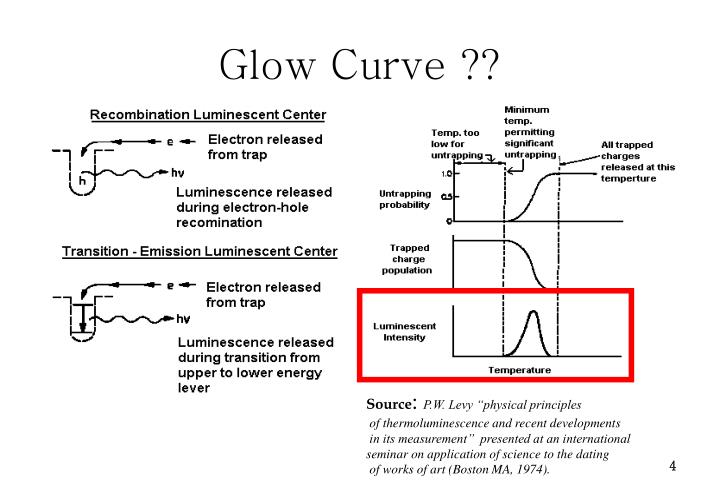 Principles of thermoluminescence dating 7