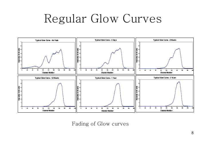 Glow curve thermoluminescence dating 1