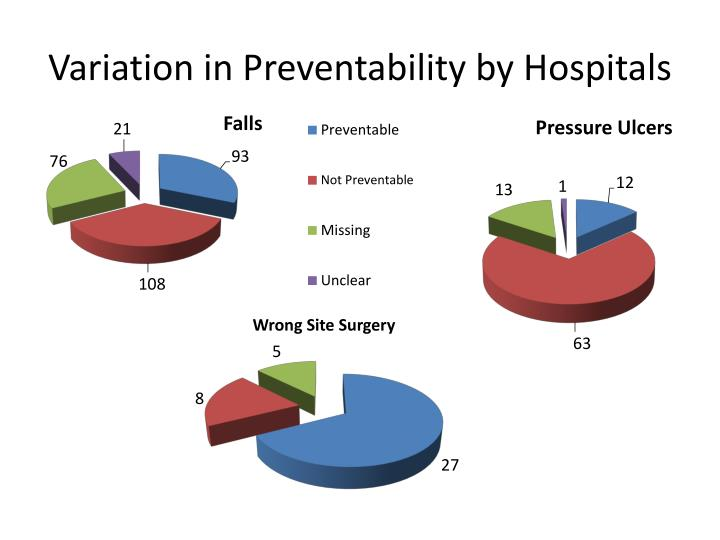 Variation in Preventability by Hospitals