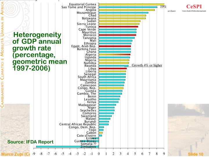 Heterogeneity of GDP annual growth rate (percentage, geometric mean 1997-2006)