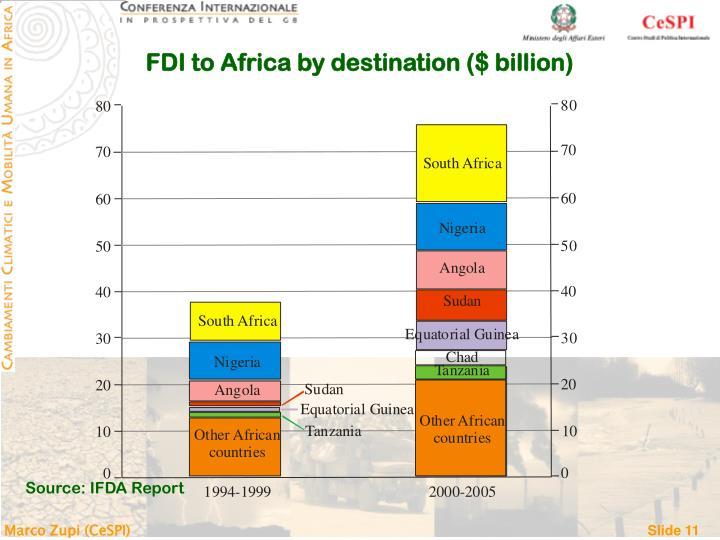 FDI to Africa by destination ($ billion)