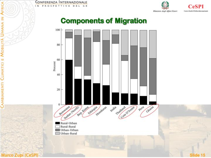 Components of Migration