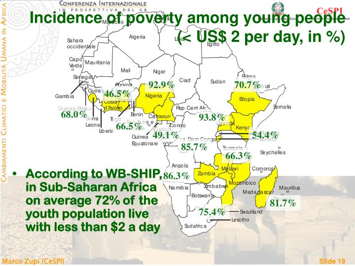 Incidence of poverty among young people              (< US$ 2 per day, in %)