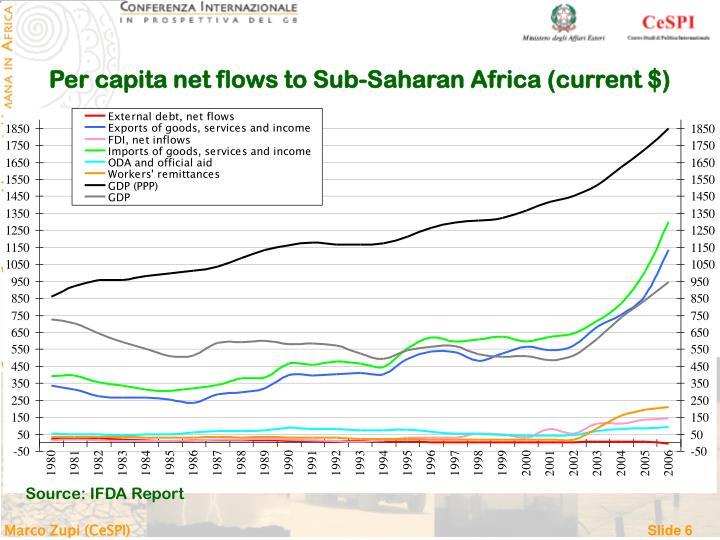 Per capita net flows to Sub-Saharan Africa (current $)