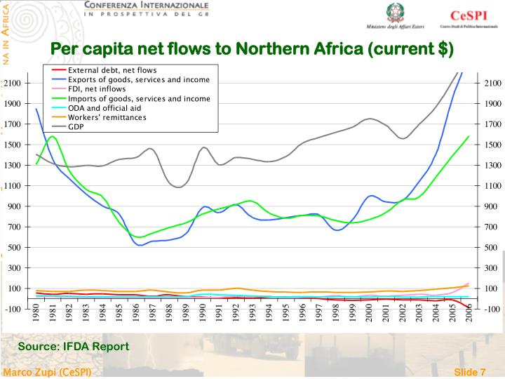 Per capita net flows to Northern Africa (current $)