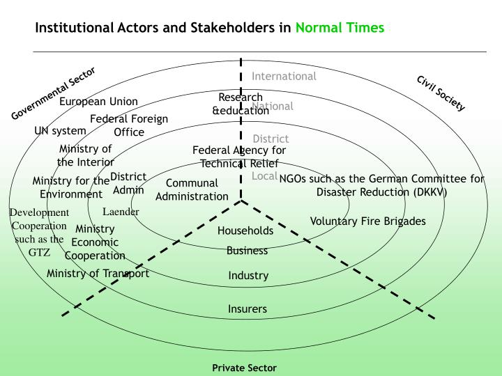 Institutional Actors and Stakeholders in