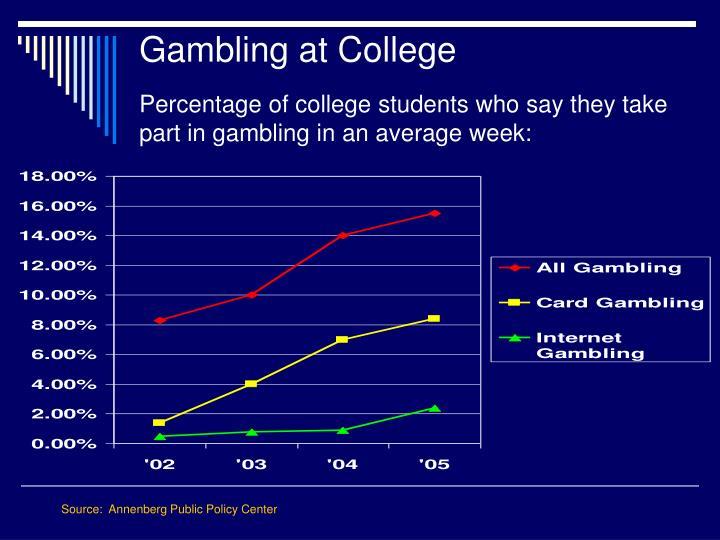 Gambling at College
