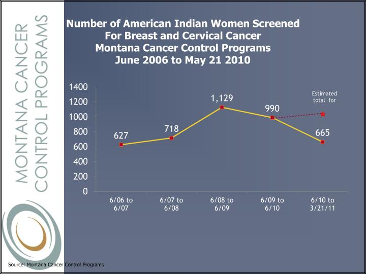 Number of American Indian Women Screened
