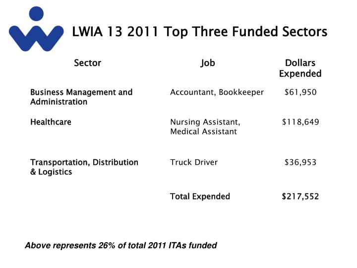 LWIA 13 2011 Top Three Funded Sectors