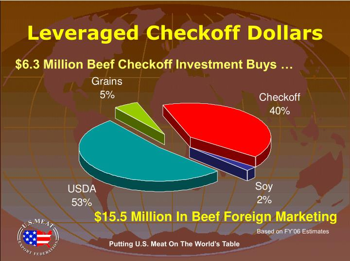 Leveraged Checkoff Dollars