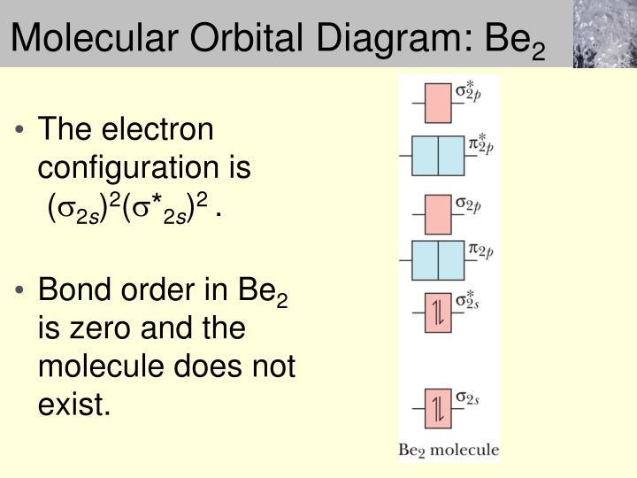 Molecular Orbital Diagram: Be