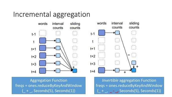 Incremental aggregation
