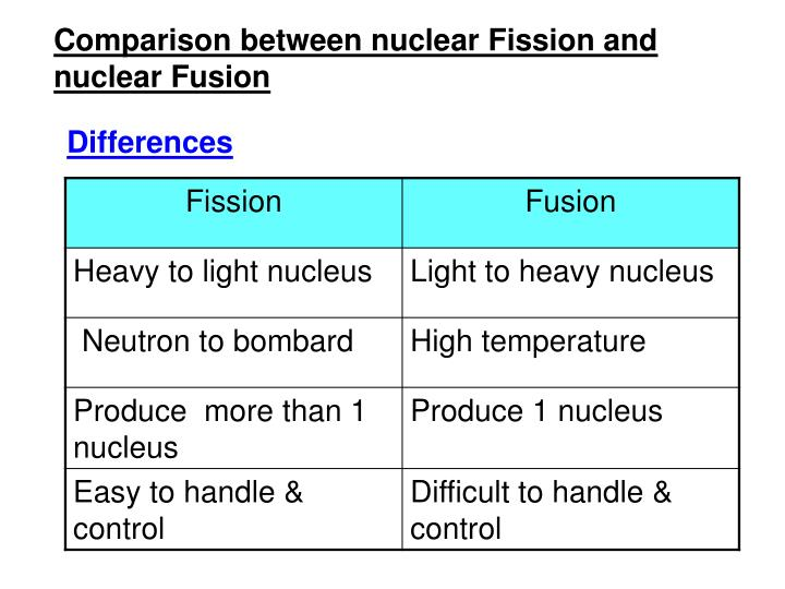 Comparison between nuclear Fission and nuclear Fusion
