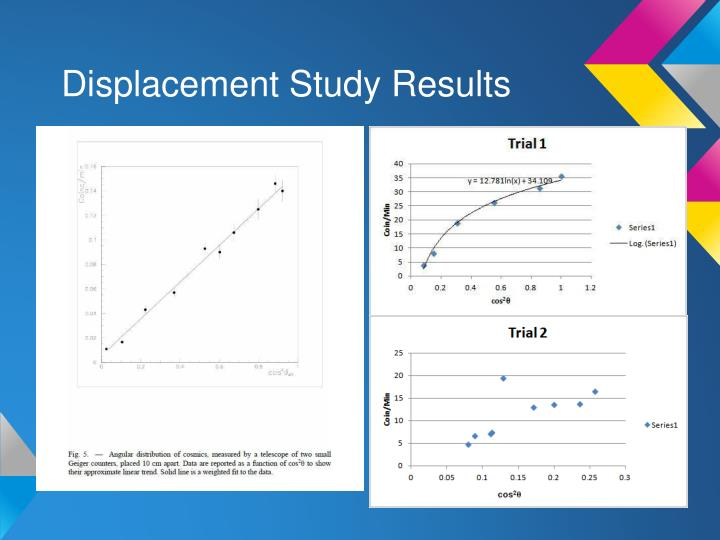 Displacement Study Results