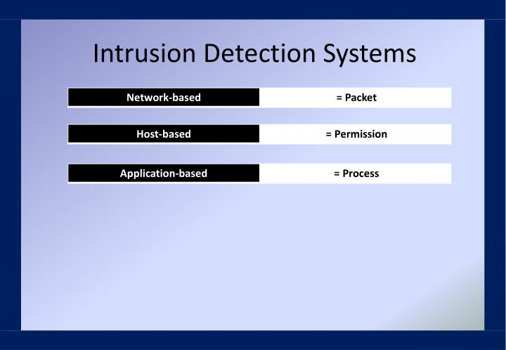 Intrusion Detection Systems