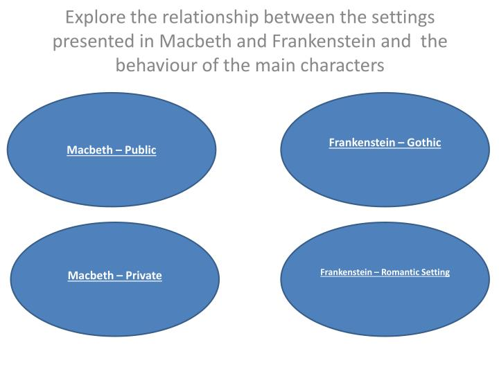 Explore the relationship between the settings presented in Macbeth and Frankenstein and  the behaviour of the main characters
