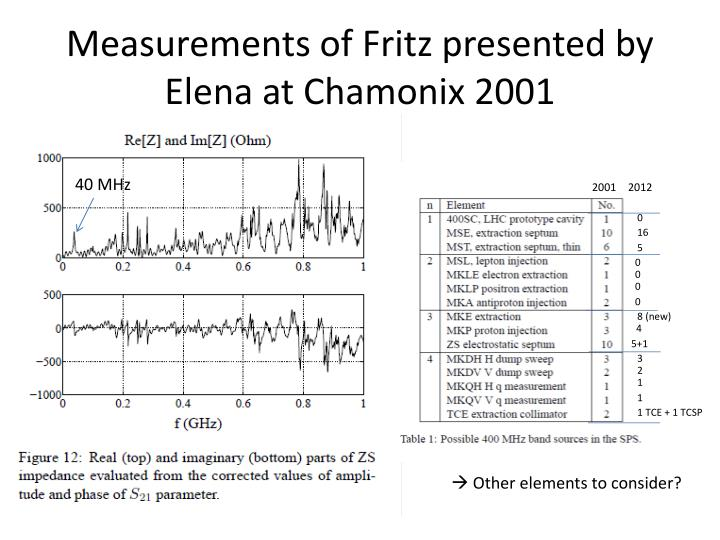 Measurements of fritz presented by elena at chamonix 2001