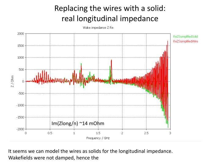 Replacing the wires with a solid: