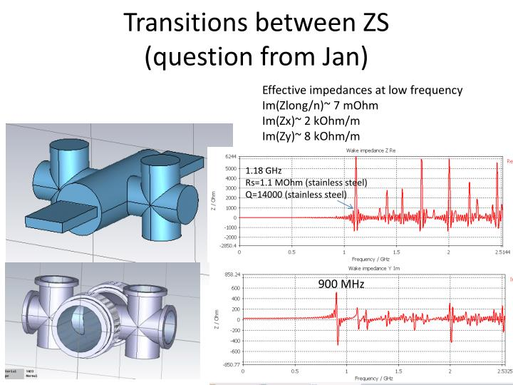 Transitions between ZS
