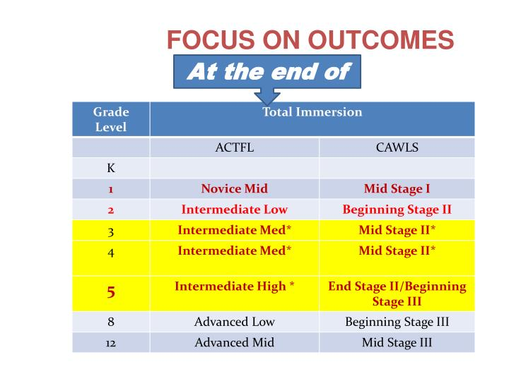 FOCUS ON OUTCOMES