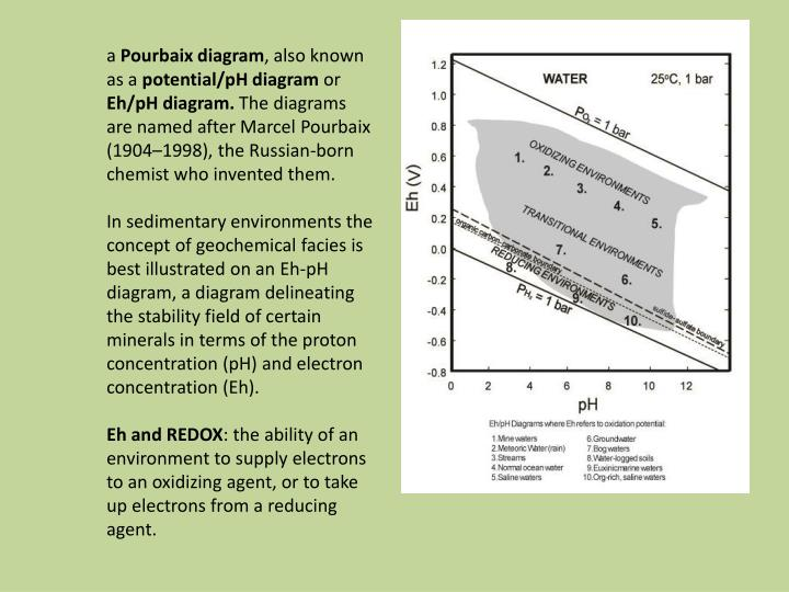 Ppt eh ph predominance diagram for aqueous chromium at 25 c a pourbaix diagram also known as a potentialph diagram or ccuart Image collections