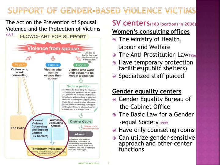 Support of gender-based violence victims