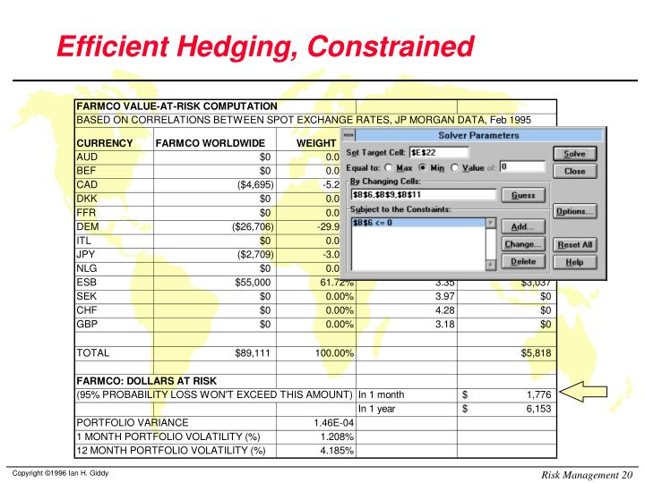 Efficient Hedging, Constrained