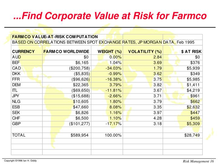 ...Find Corporate Value at Risk for Farmco
