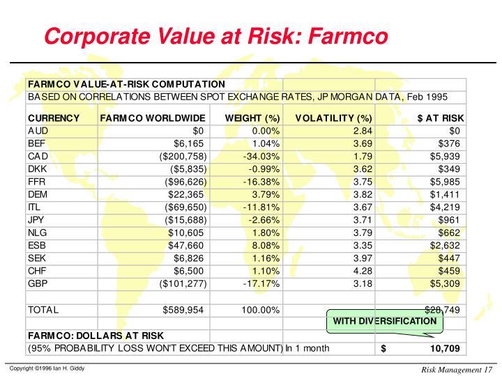 Corporate Value at Risk: Farmco