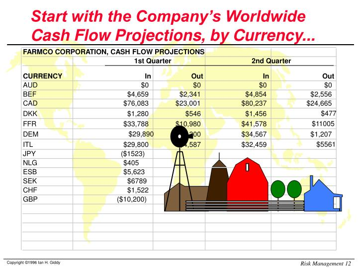 Start with the Company's Worldwide Cash Flow Projections, by Currency...