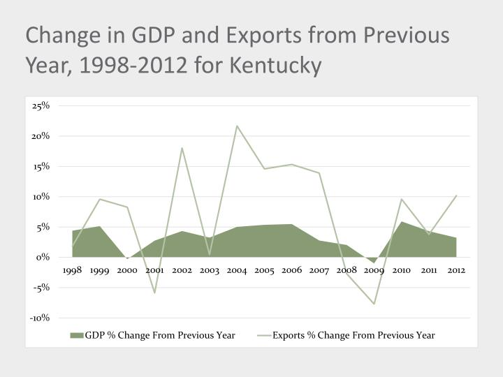 Change in gdp and exports from previous year 1998 2012 for kentucky