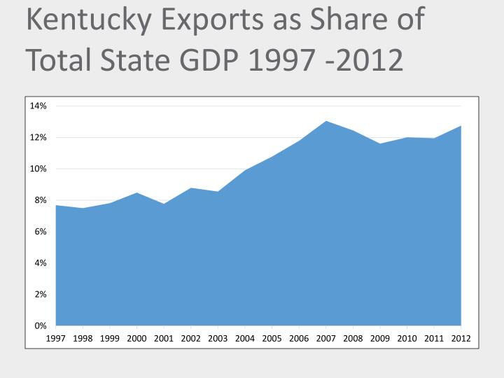 Kentucky exports as share of total state gdp 1997 2012