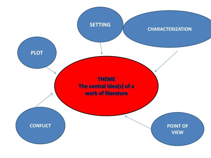 the central idea The central idea of a story is the seed from which the offshoots of plot, character and theme grow it's the core scenario that sets the action in motion the themes of a novel are the general ideas and.