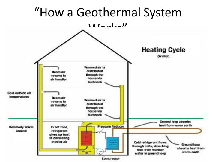 How a geothermal system works