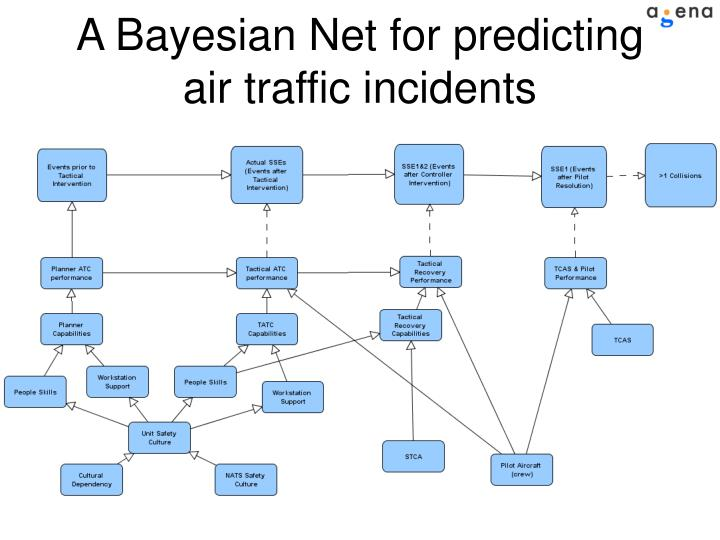 A Bayesian Net for predicting air traffic incidents