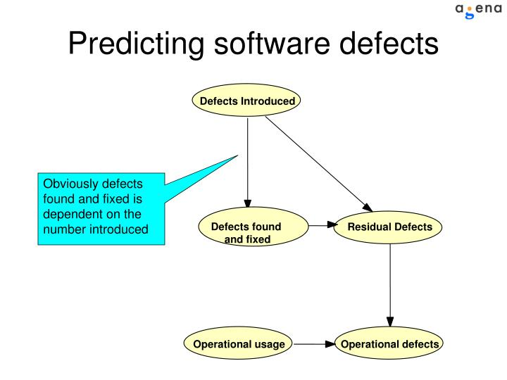 Defects Introduced