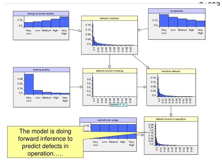 The model is doing forward inference to predict defects in operation…..