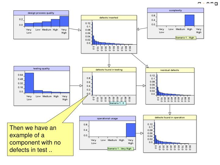 Then we have an example of a component with no defects in test ..