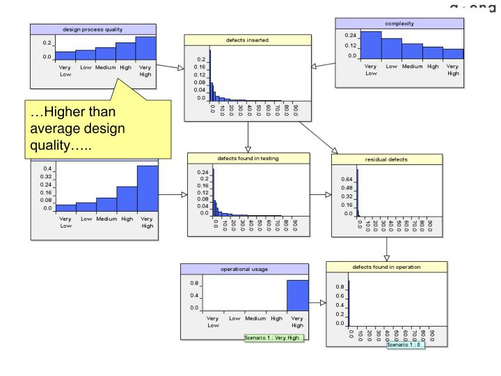…Higher than average design quality…..