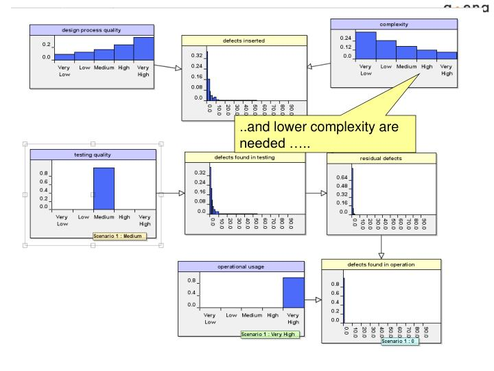 ..and lower complexity are needed …..
