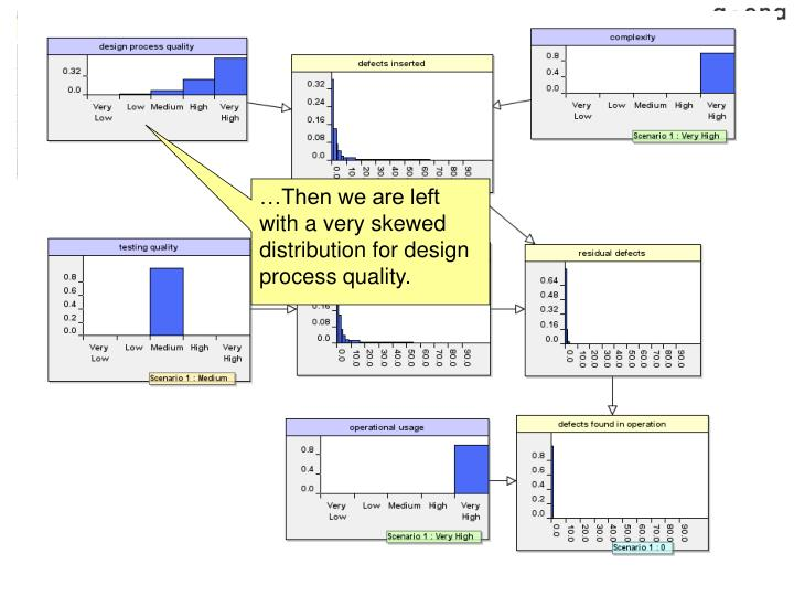 …Then we are left with a very skewed distribution for design process quality.