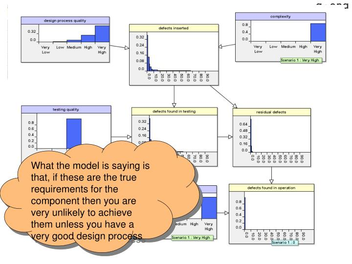 What the model is saying is that, if these are the true requirements for the component then you are very unlikely to achieve them unless you have a very good design process
