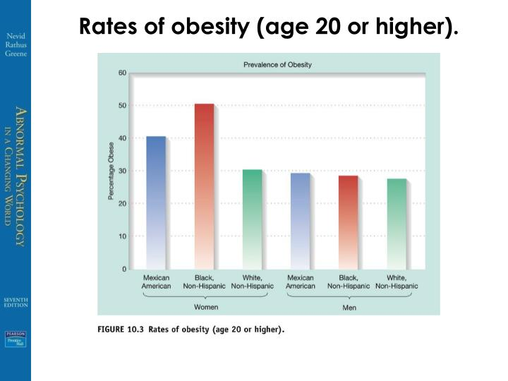 Rates of obesity (age 20 or higher).