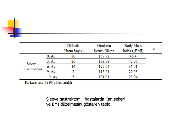 Sleeve gastrektomili hastalarda Kan şekeri ve BMI düzelmesini gösteren tablo