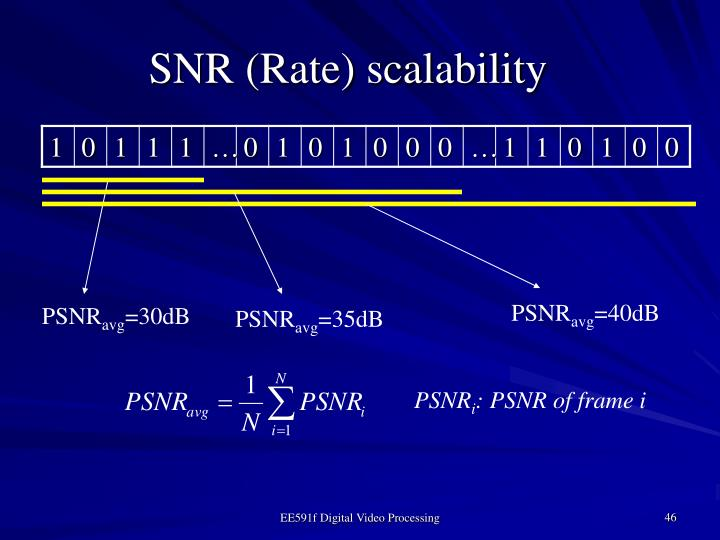 SNR (Rate) scalability