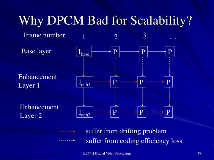Why DPCM Bad for Scalability?