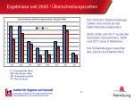 ergebnisse seit 2005 berschreitungszahlen