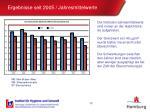 ergebnisse seit 2005 jahresmittelwerte