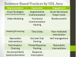 evidence based practices by udl area