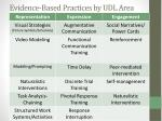 evidence based practices by udl area1